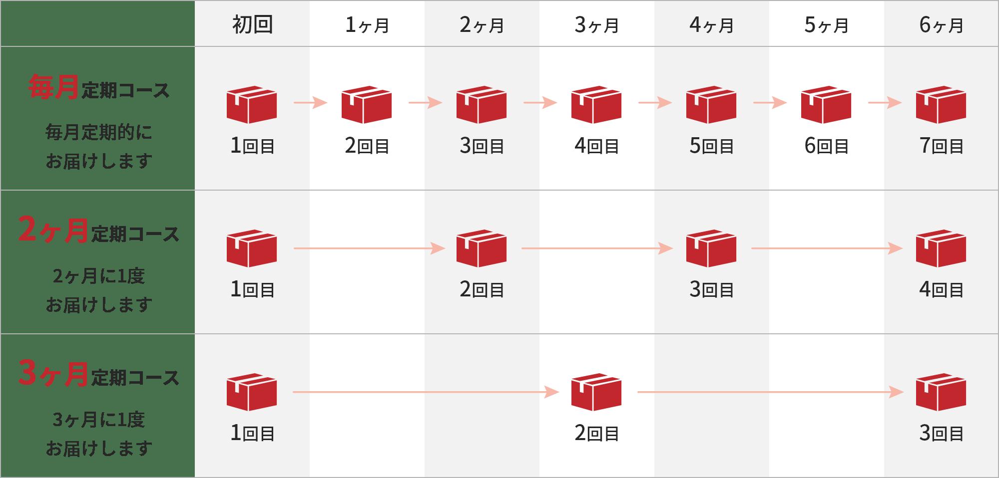 3つのコース図